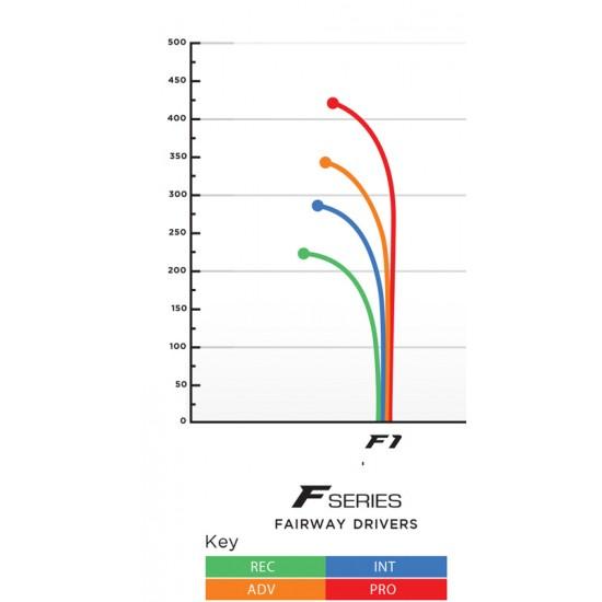 Prodigy F1 - 400 Series