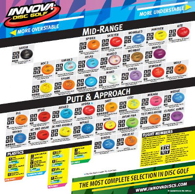Innova Flight Chart for Midrange and Disc Golf Putters