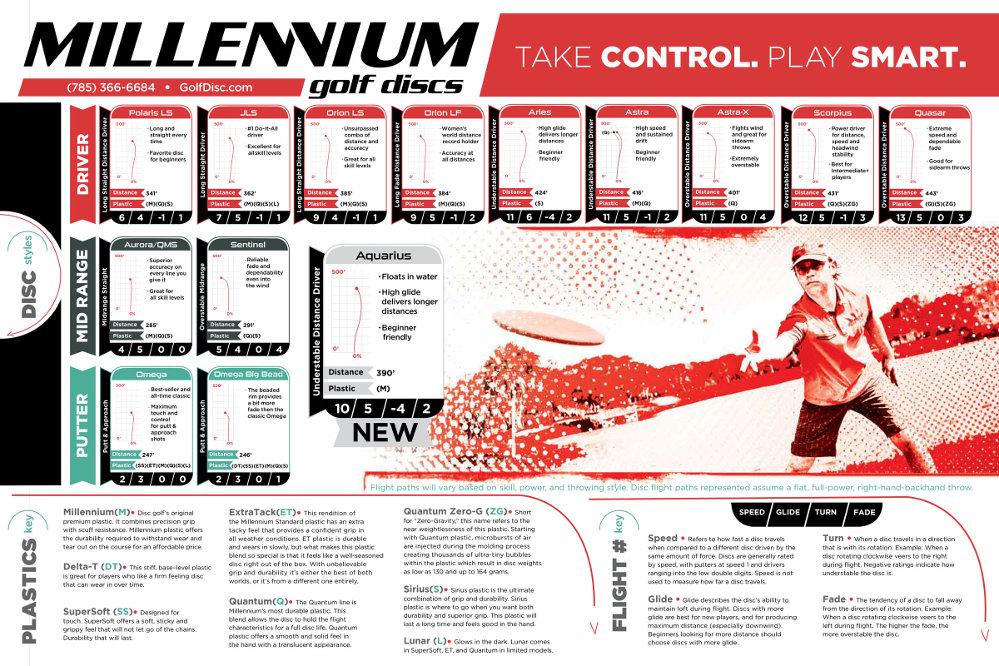 Millennium Flight Chart